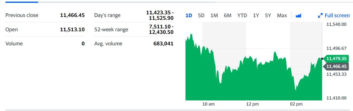 Share Market Show