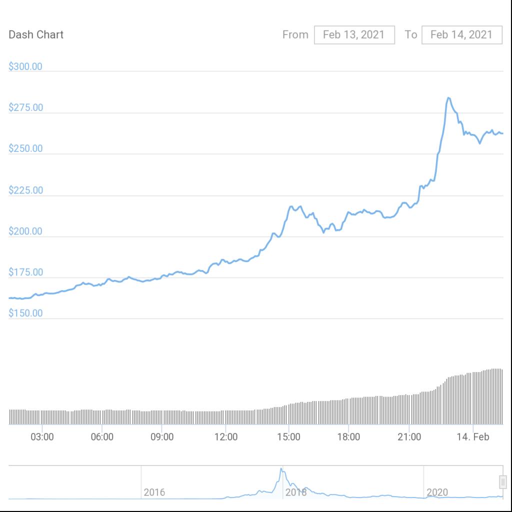 dash coin price