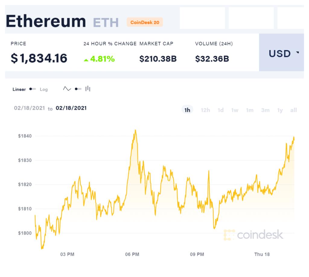 Ethereum Coin Price