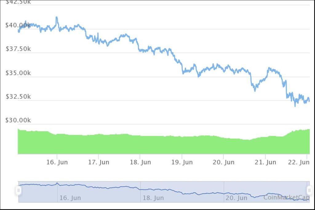 Why Crypto Coin Market Fall